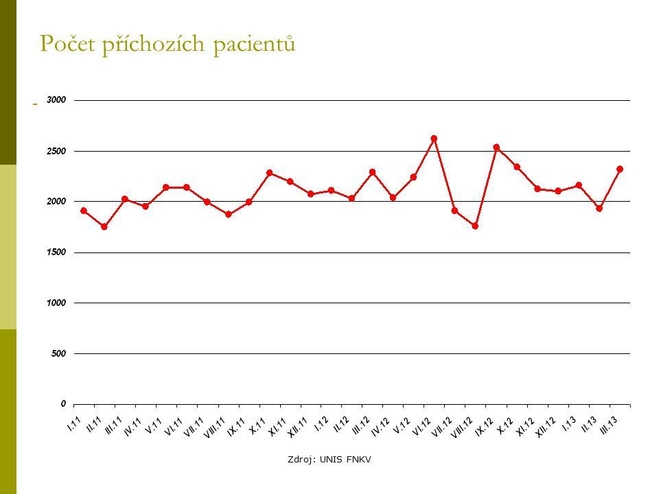 Počet příchozích pacientů