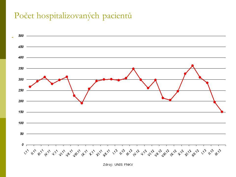 Počet hospitalizovaných pacientů