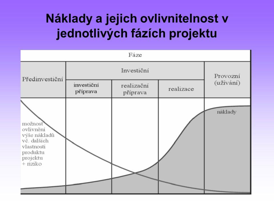 Náklady a jejich ovlivnitelnost v jednotlivých fázích projektu