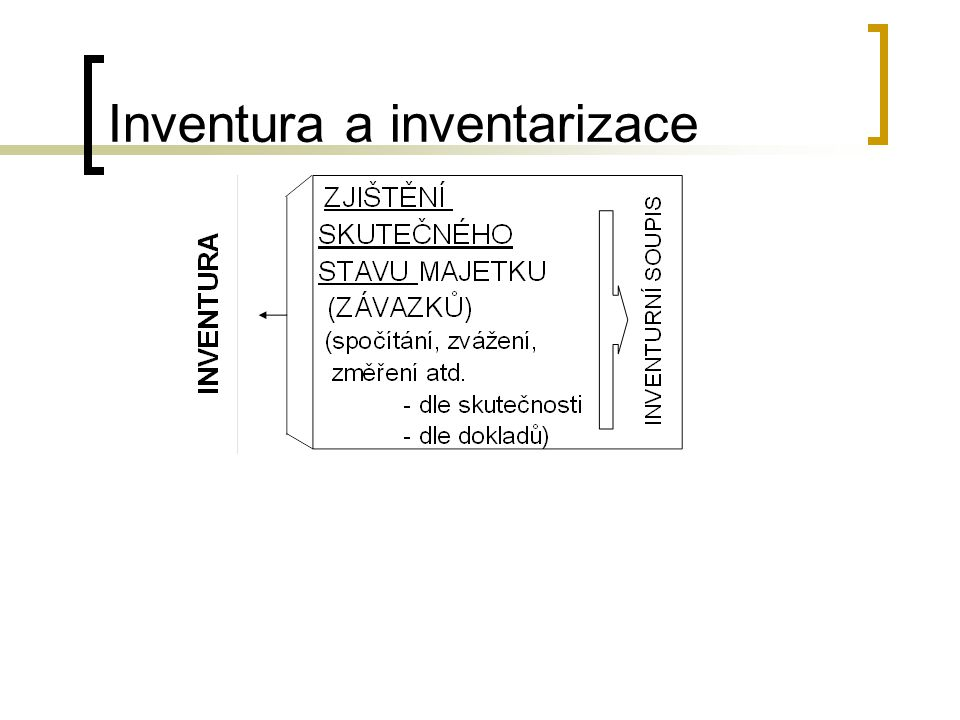 Inventura a inventarizace