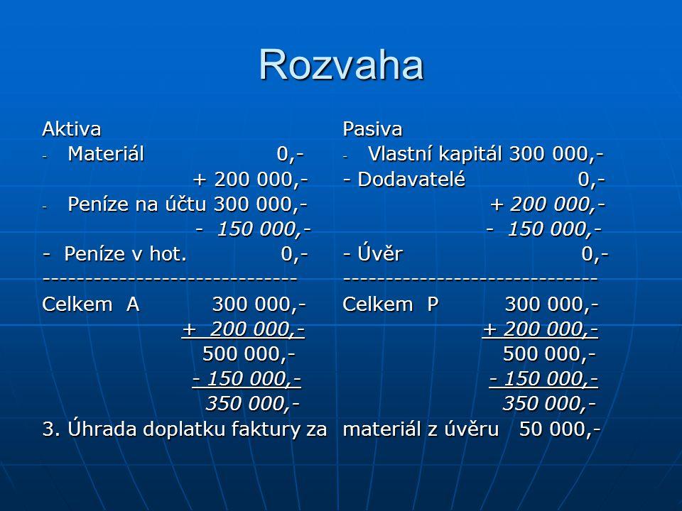 Rozvaha Aktiva Materiál 0,- + 200 000,- Peníze na účtu 300 000,-