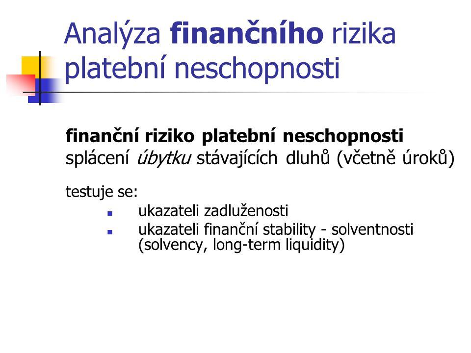 Analýza finančního rizika platební neschopnosti