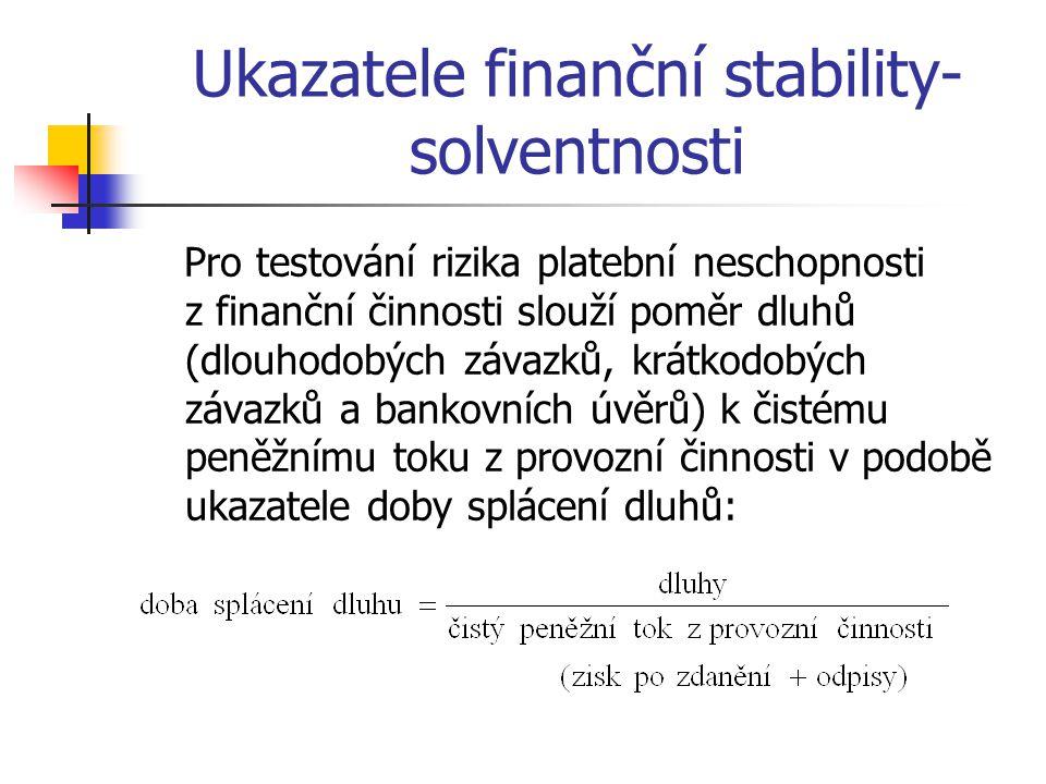 Ukazatele finanční stability-solventnosti
