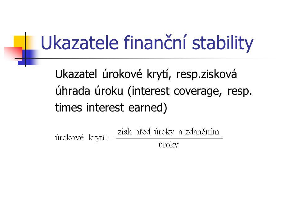 Ukazatele finanční stability