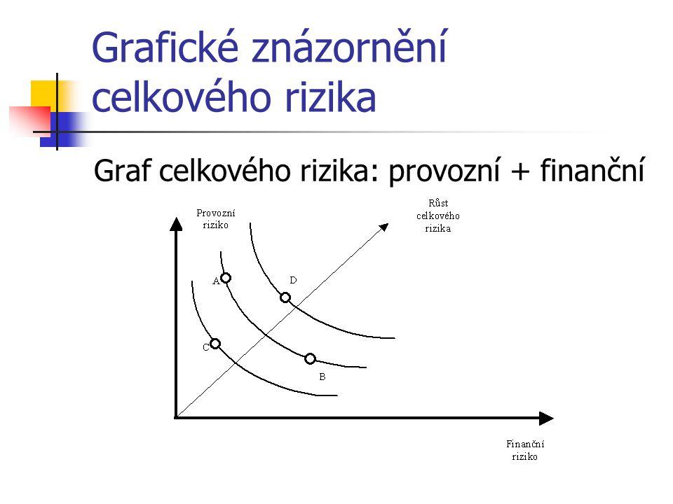 Grafické znázornění celkového rizika
