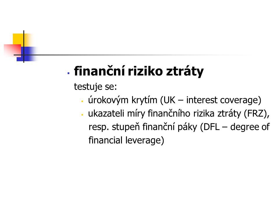 finanční riziko ztráty