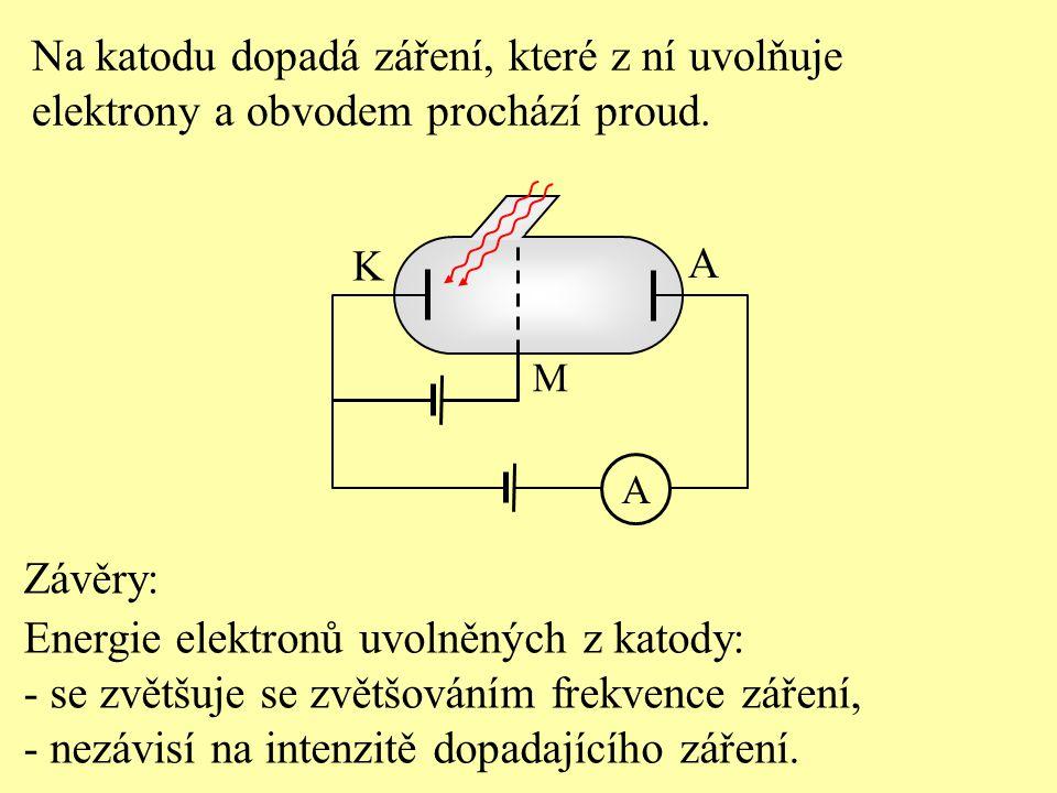 Na katodu dopadá záření, které z ní uvolňuje
