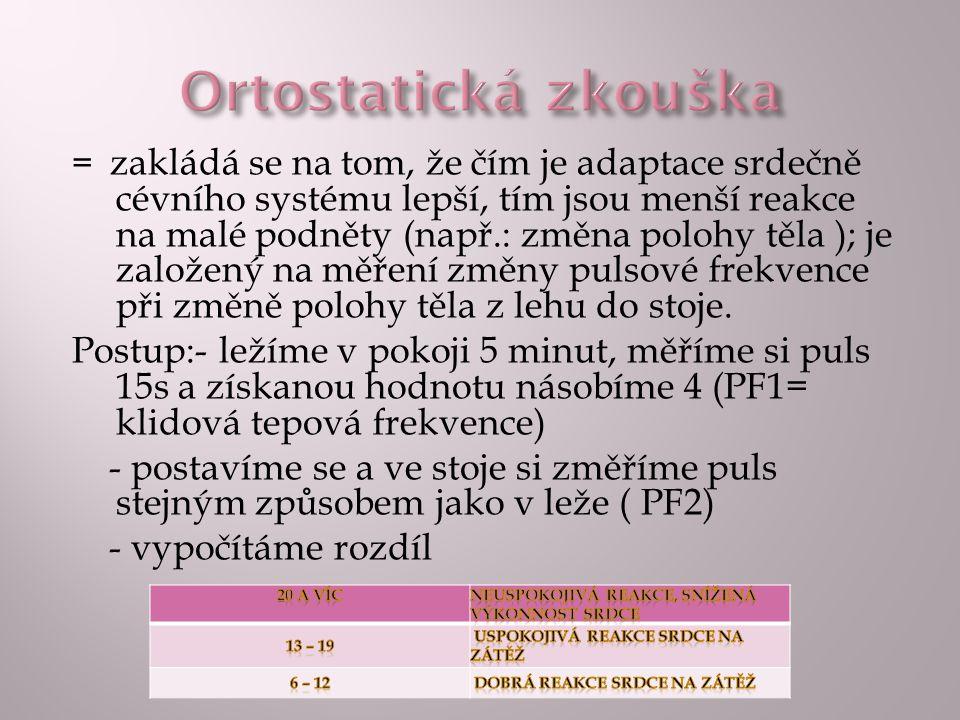 Ortostatická zkouška