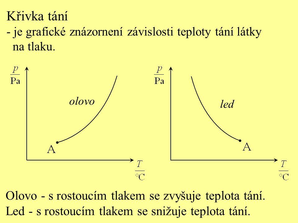 Křivka tání Olovo - s rostoucím tlakem se zvyšuje teplota tání.