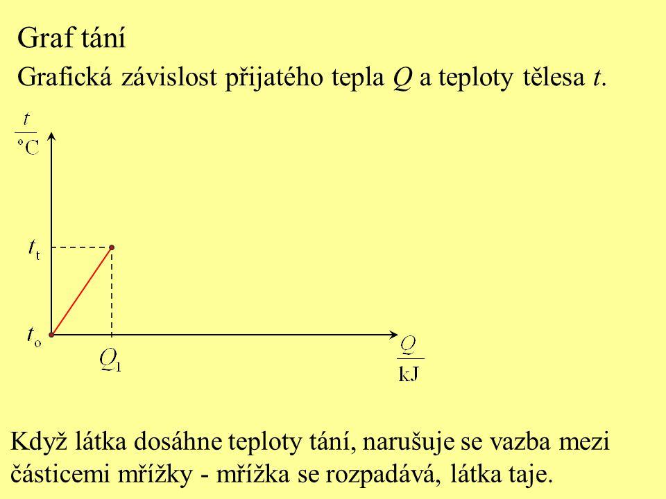 Graf tání Grafická závislost přijatého tepla Q a teploty tělesa t.