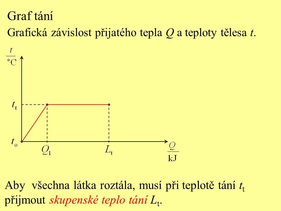 Graf tání Aby všechna látka roztála, musí při teplotě tání tt