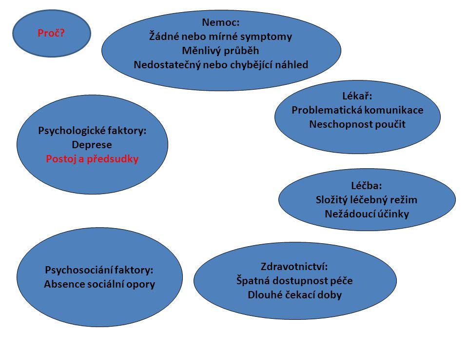 Žádné nebo mírné symptomy Měnlivý průběh