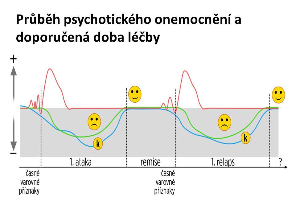 Průběh psychotického onemocnění a doporučená doba léčby