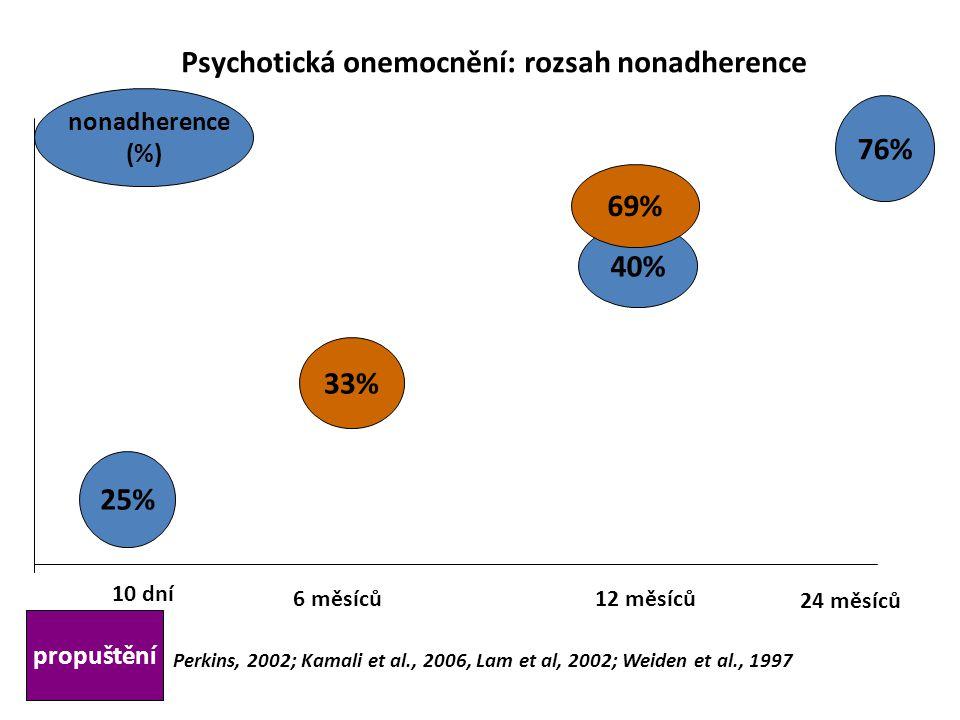 Psychotická onemocnění: rozsah nonadherence