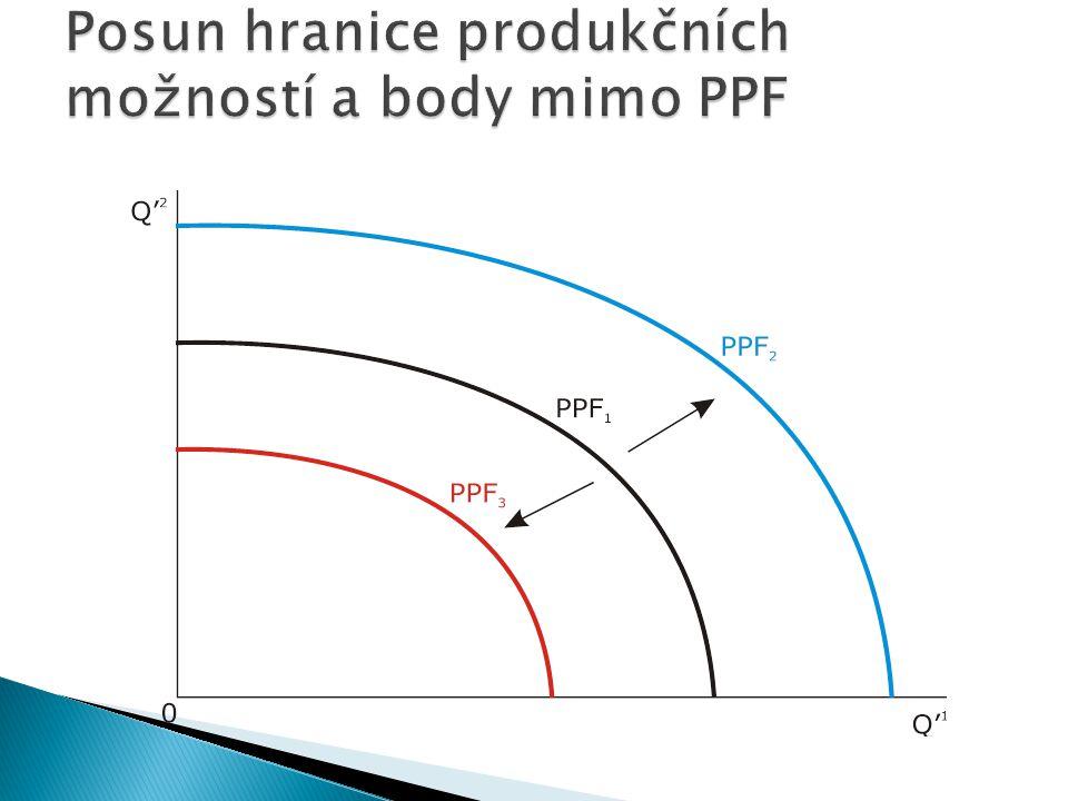 Posun hranice produkčních možností a body mimo PPF