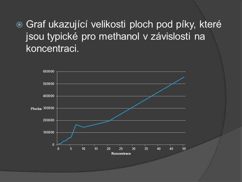 Graf ukazující velikosti ploch pod píky, které jsou typické pro methanol v závislosti na koncentraci.