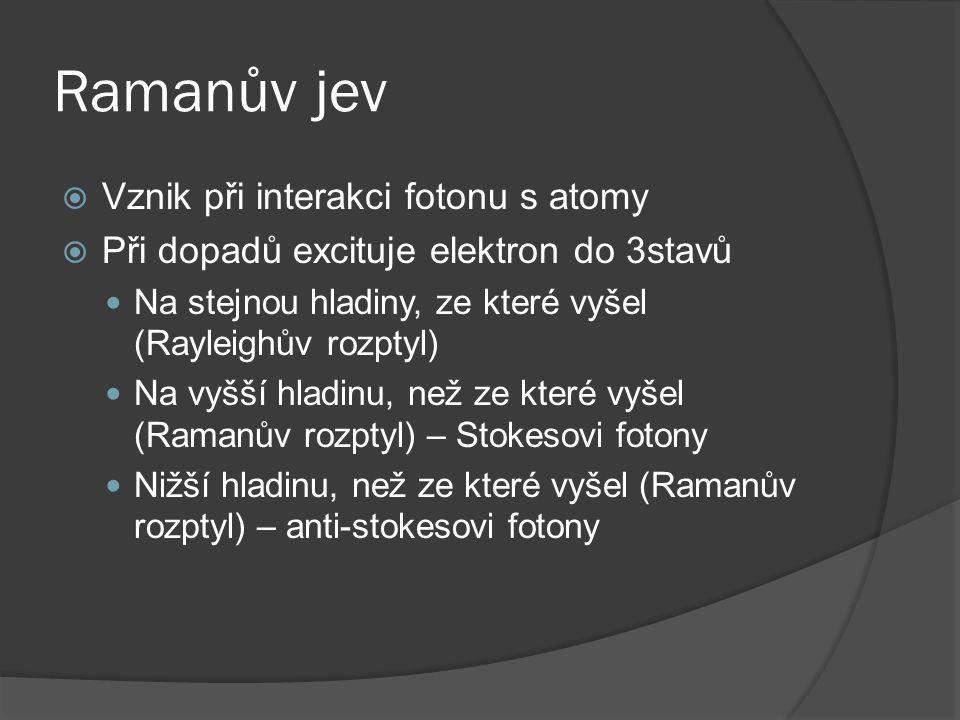 Ramanův jev Vznik při interakci fotonu s atomy