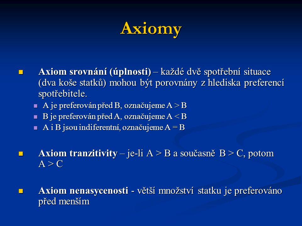 Axiomy Axiom srovnání (úplnosti) – každé dvě spotřební situace (dva koše statků) mohou být porovnány z hlediska preferencí spotřebitele.