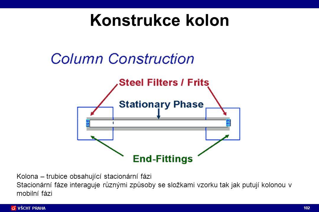 Konstrukce kolon Kolona – trubice obsahující stacionární fázi