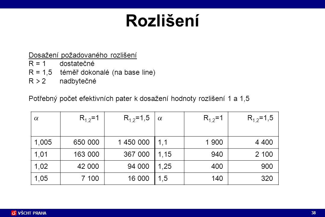 Rozlišení Dosažení požadovaného rozlišení R = 1 dostatečné
