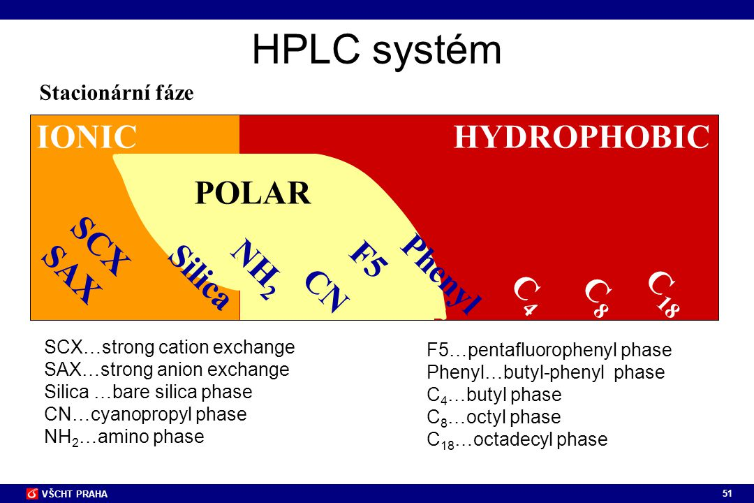 HPLC systém IONIC HYDROPHOBIC POLAR SCX SAX F5 NH2 Phenyl Silica CN C4