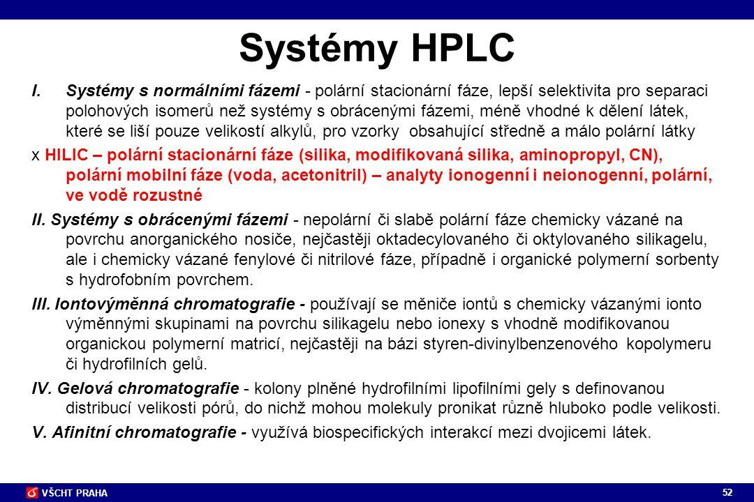 Systémy HPLC