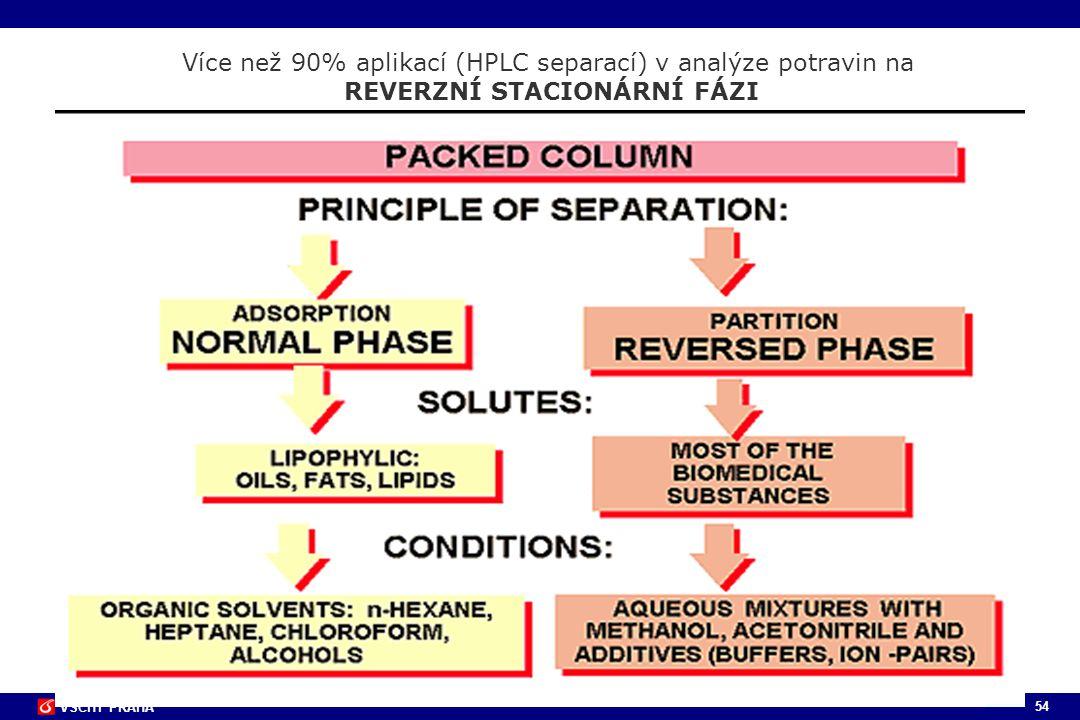 Více než 90% aplikací (HPLC separací) v analýze potravin na