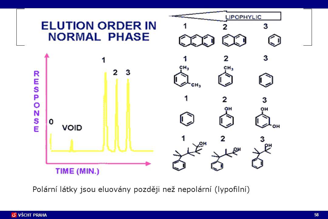 Polární látky jsou eluovány později než nepolární (lypofilní)