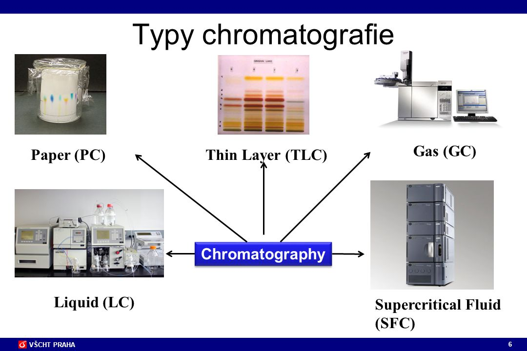 Typy chromatografie Gas (GC) Paper (PC) Thin Layer (TLC)