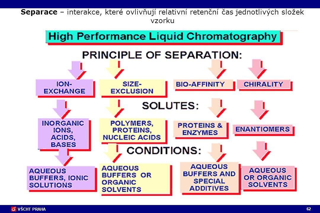 Separace – interakce, které ovlivňují relativní retenční čas jednotlivých složek vzorku