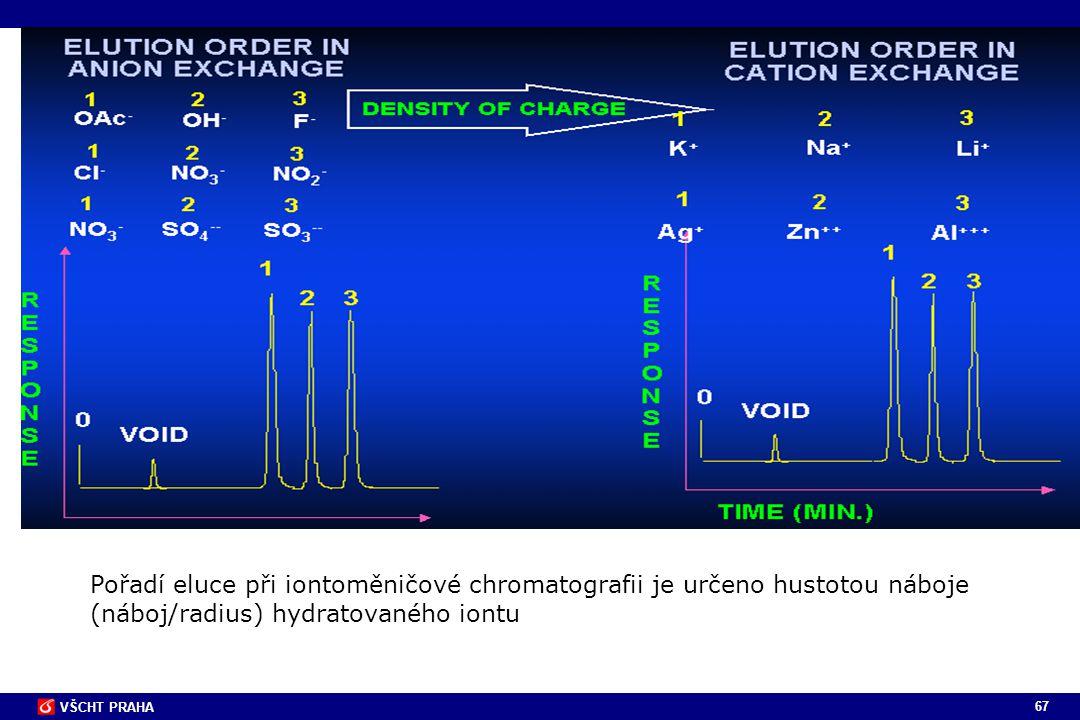 Pořadí eluce při iontoměničové chromatografii je určeno hustotou náboje (náboj/radius) hydratovaného iontu