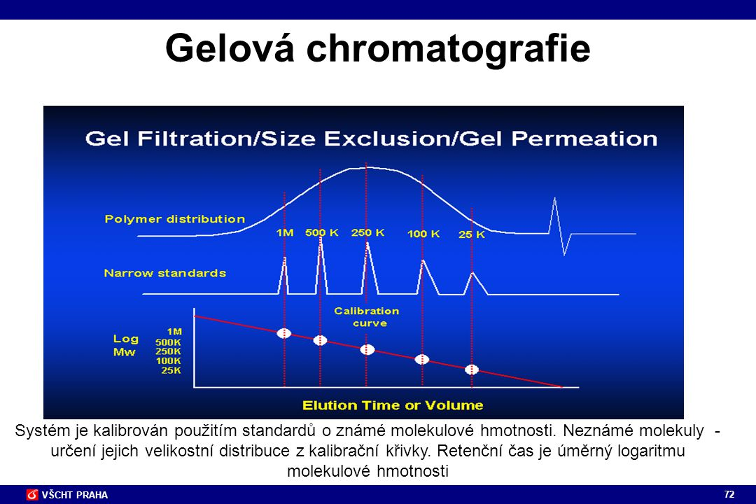 Gelová chromatografie