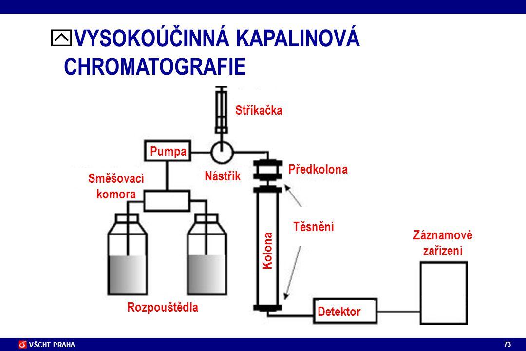 VYSOKOÚČINNÁ KAPALINOVÁ CHROMATOGRAFIE