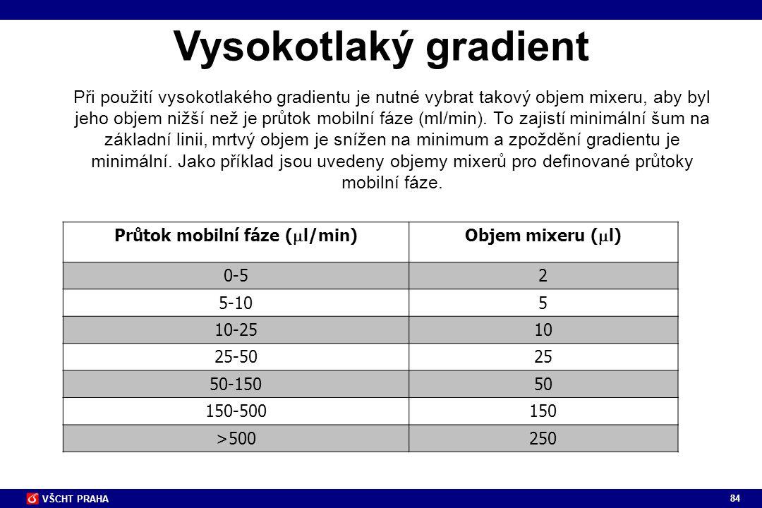 Průtok mobilní fáze (ml/min)