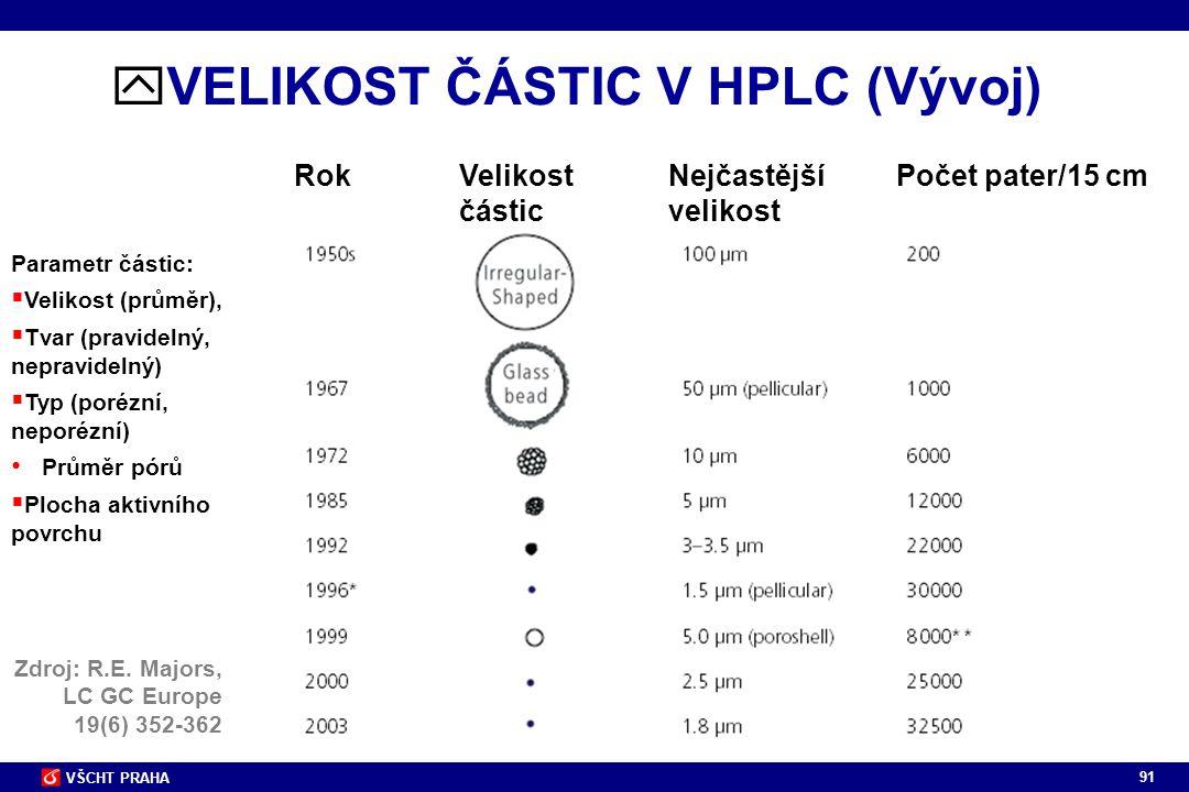 VELIKOST ČÁSTIC V HPLC (Vývoj)