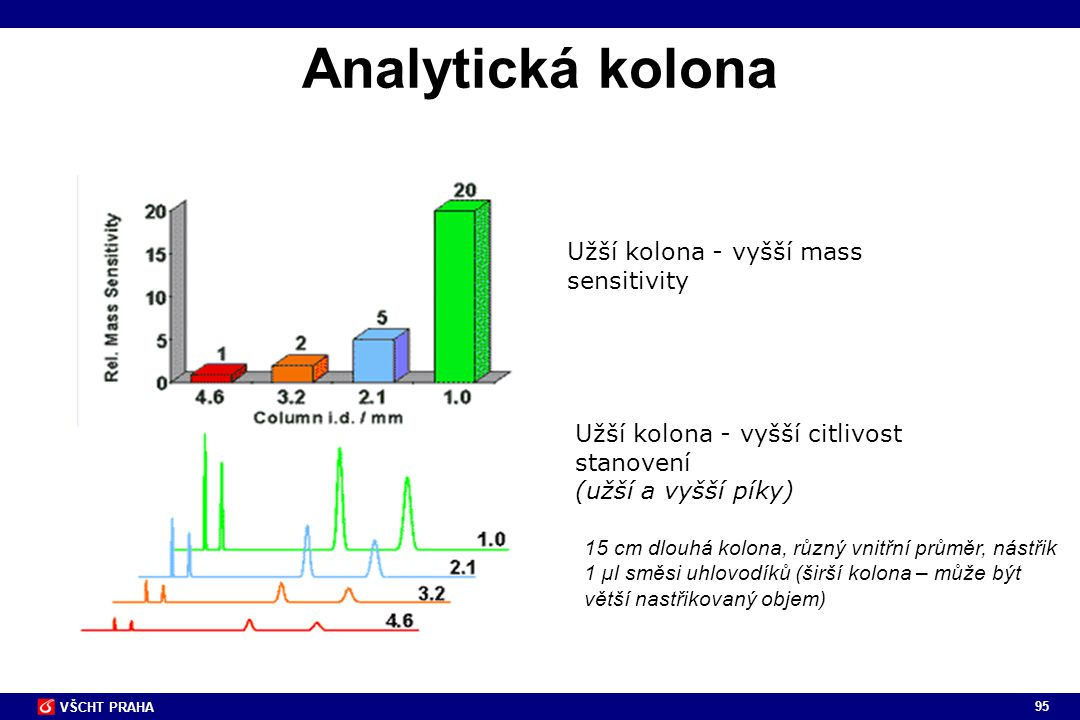 Analytická kolona Užší kolona - vyšší mass sensitivity