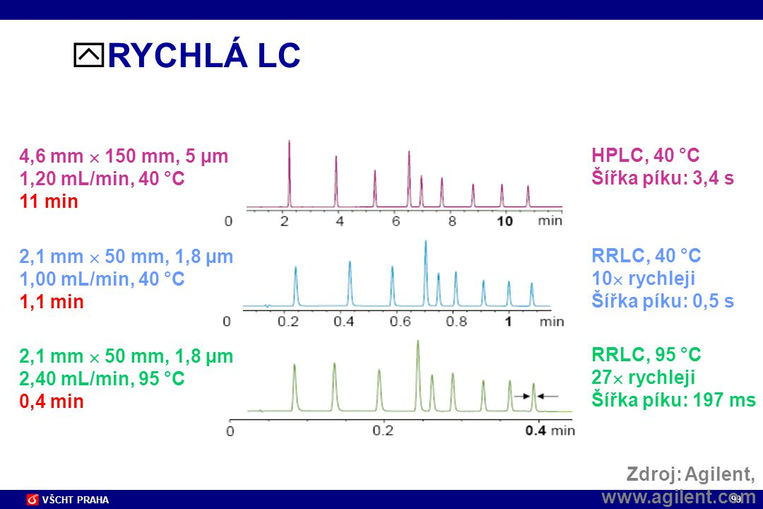 RYCHLÁ LC 4,6 mm  150 mm, 5 µm HPLC, 40 °C 1,20 mL/min, 40 °C
