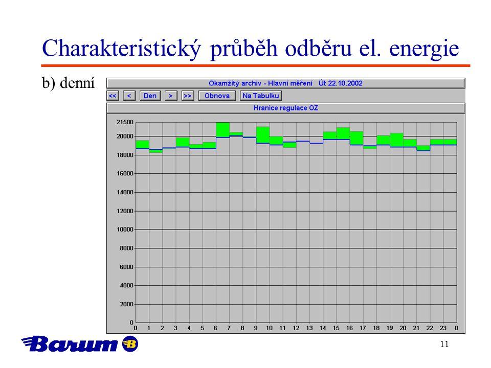 Charakteristický průběh odběru el. energie