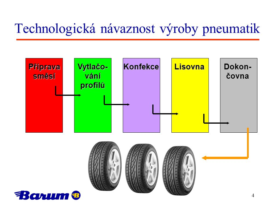 Technologická návaznost výroby pneumatik