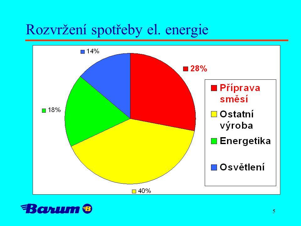 Rozvržení spotřeby el. energie