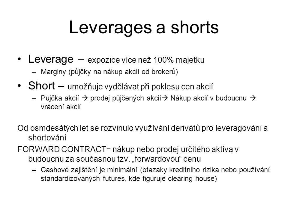 Leverages a shorts Leverage – expozice více než 100% majetku