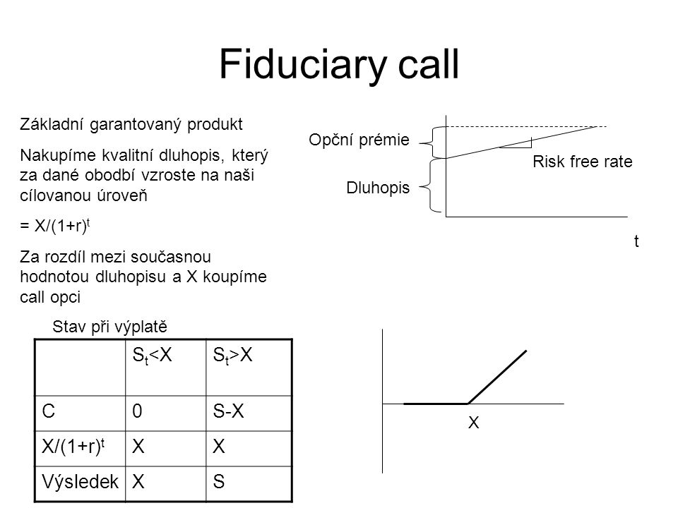 Fiduciary call St<X St>X C S-X X/(1+r)t X Výsledek S