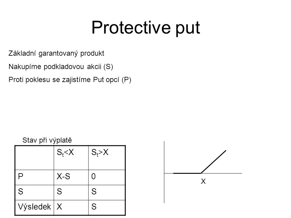 Protective put St<X St>X P X-S S Výsledek X