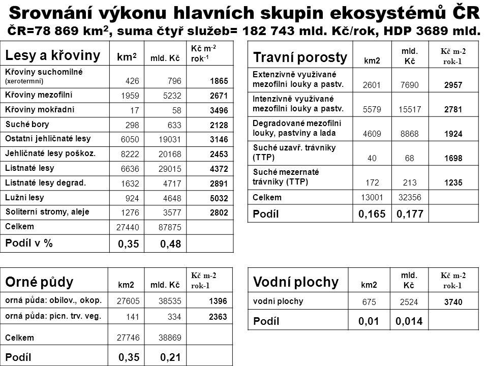Srovnání výkonu hlavních skupin ekosystémů ČR ČR=78 869 km2, suma čtyř služeb= 182 743 mld. Kč/rok, HDP 3689 mld.