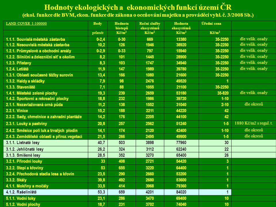Hodnoty ekologických a ekonomických funkcí území ČR (ekol