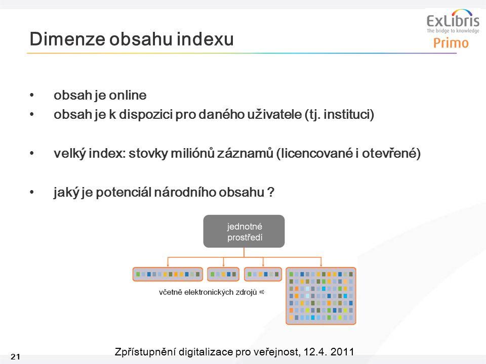 Dimenze obsahu indexu obsah je online