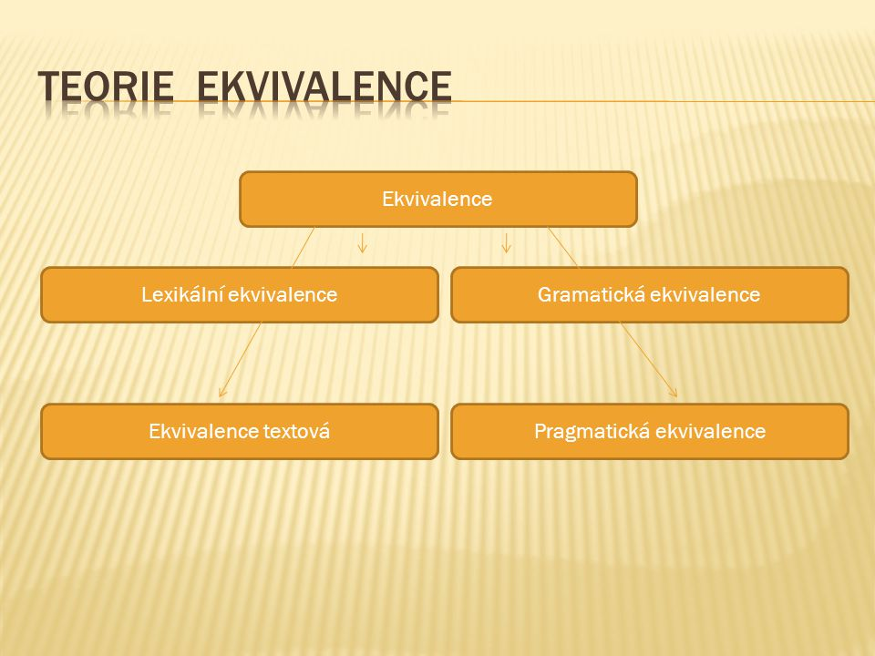 Teorie ekvivalence Ekvivalence Lexikální ekvivalence