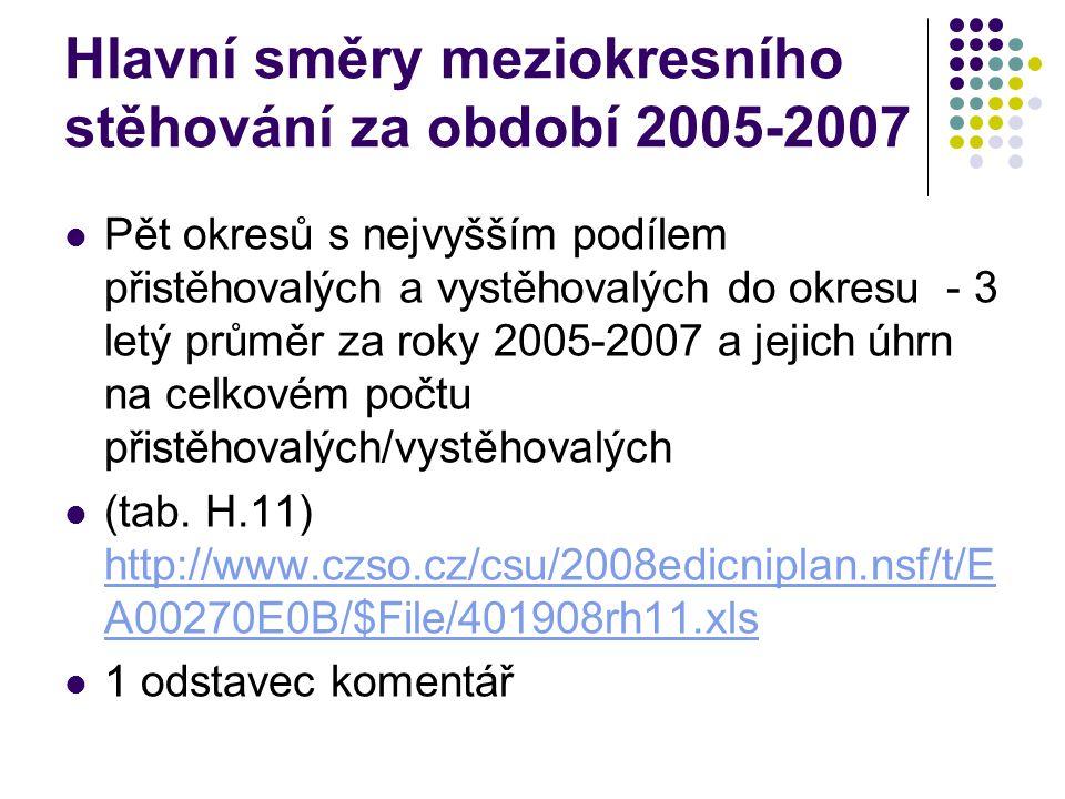 Hlavní směry meziokresního stěhování za období 2005-2007