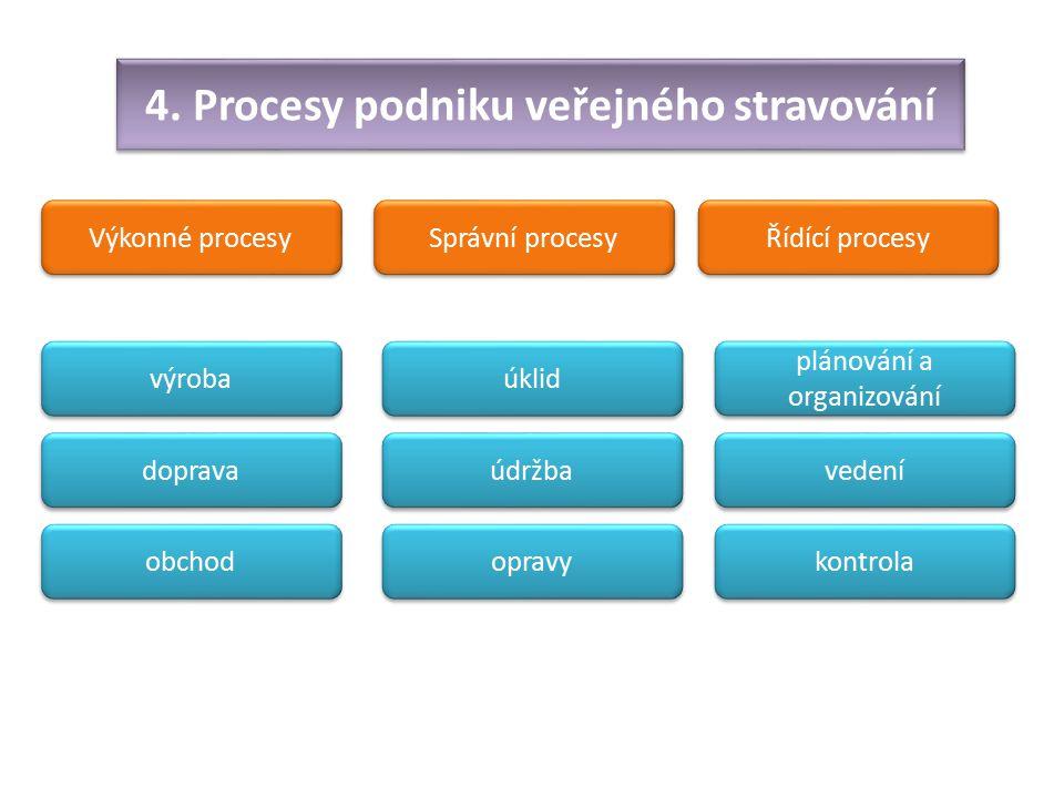 4. Procesy podniku veřejného stravování