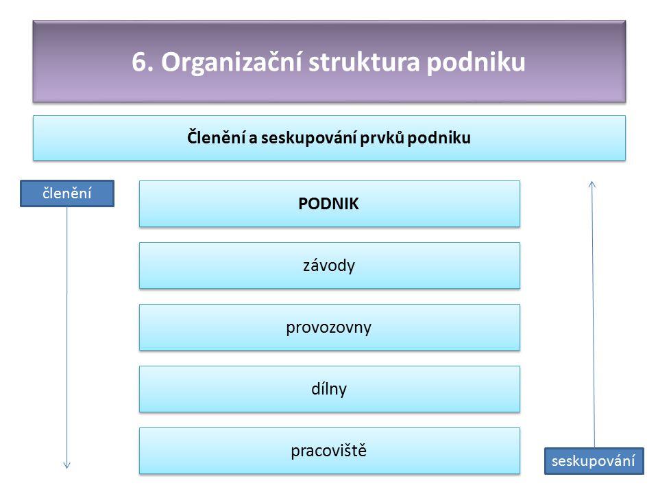 6. Organizační struktura podniku